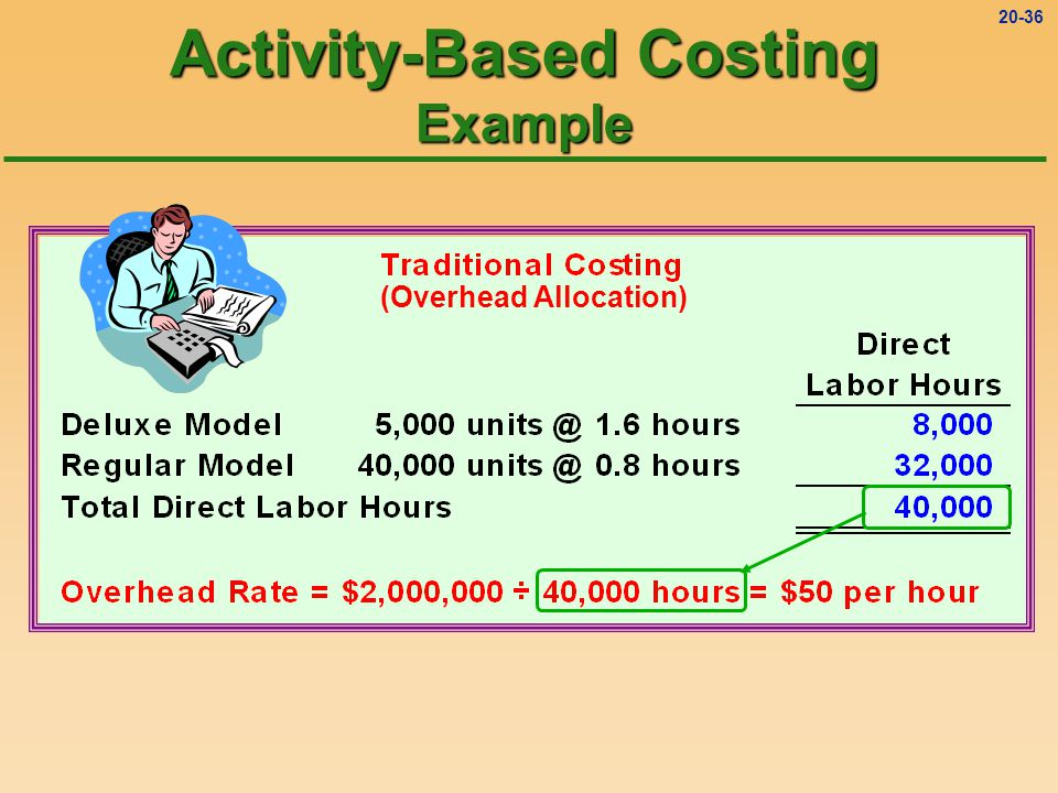 20-35 Activity-Based Costing Example (Overhead Allocation)