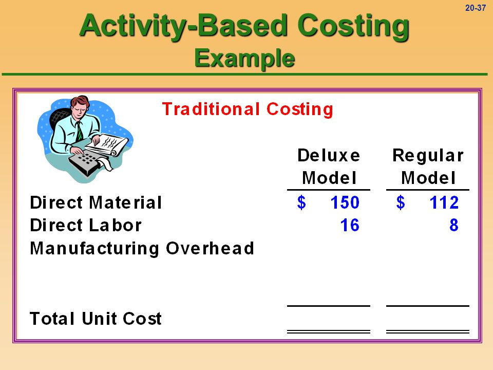 20-36 Activity-Based Costing Example (Overhead Allocation)