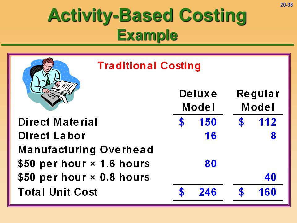 20-37 Activity-Based Costing Example