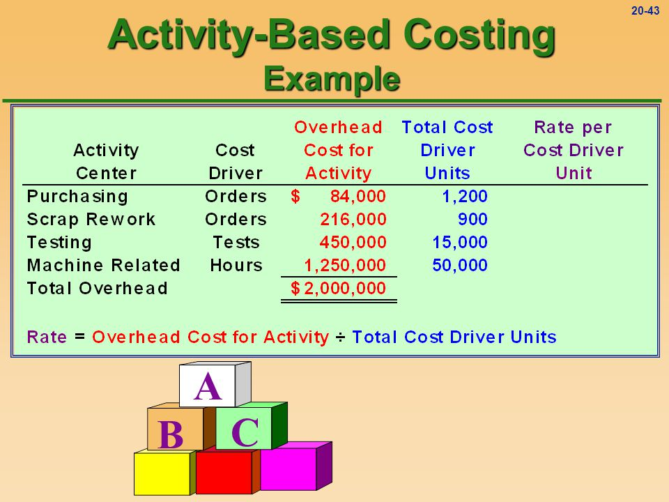20-42 A B C Activity-Based Costing Example ++++++++ ========
