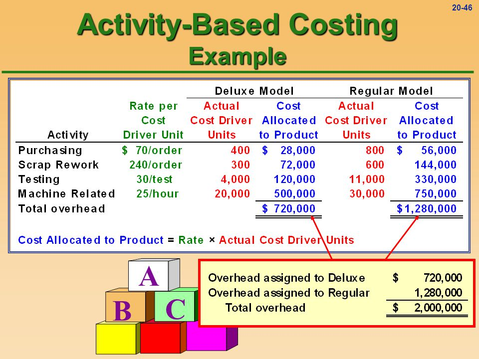 20-45 A B C Activity-Based Costing Example