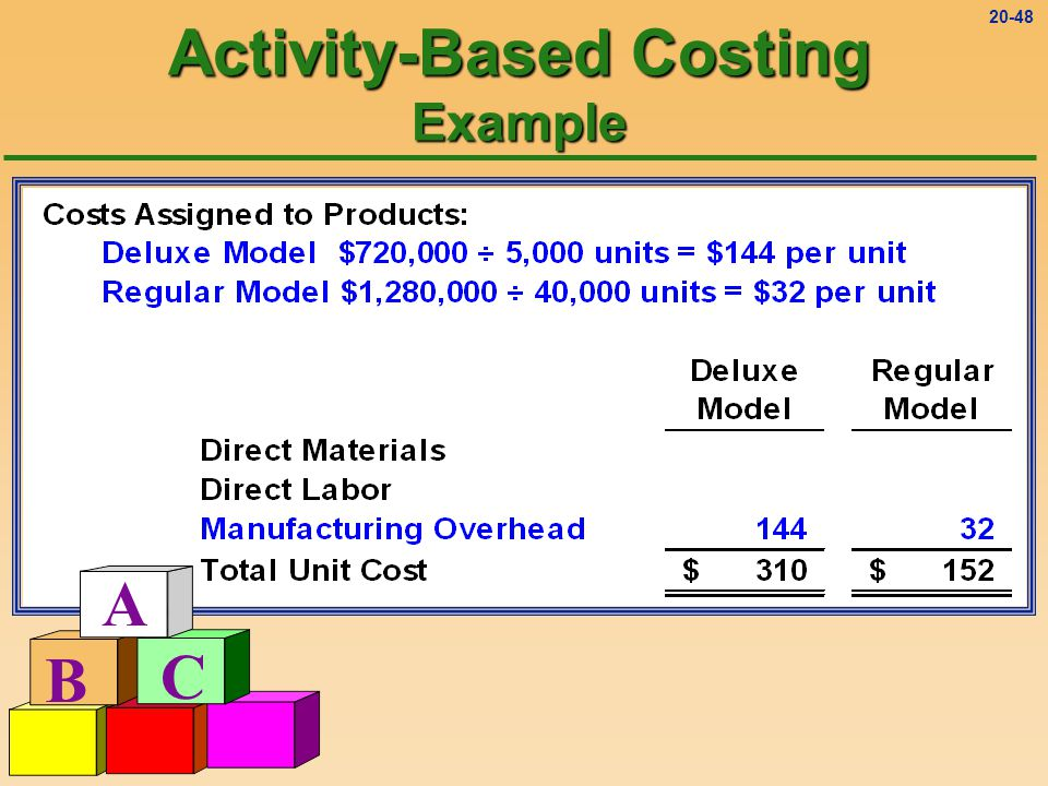 20-47 Activity-Based Costing Example A B C