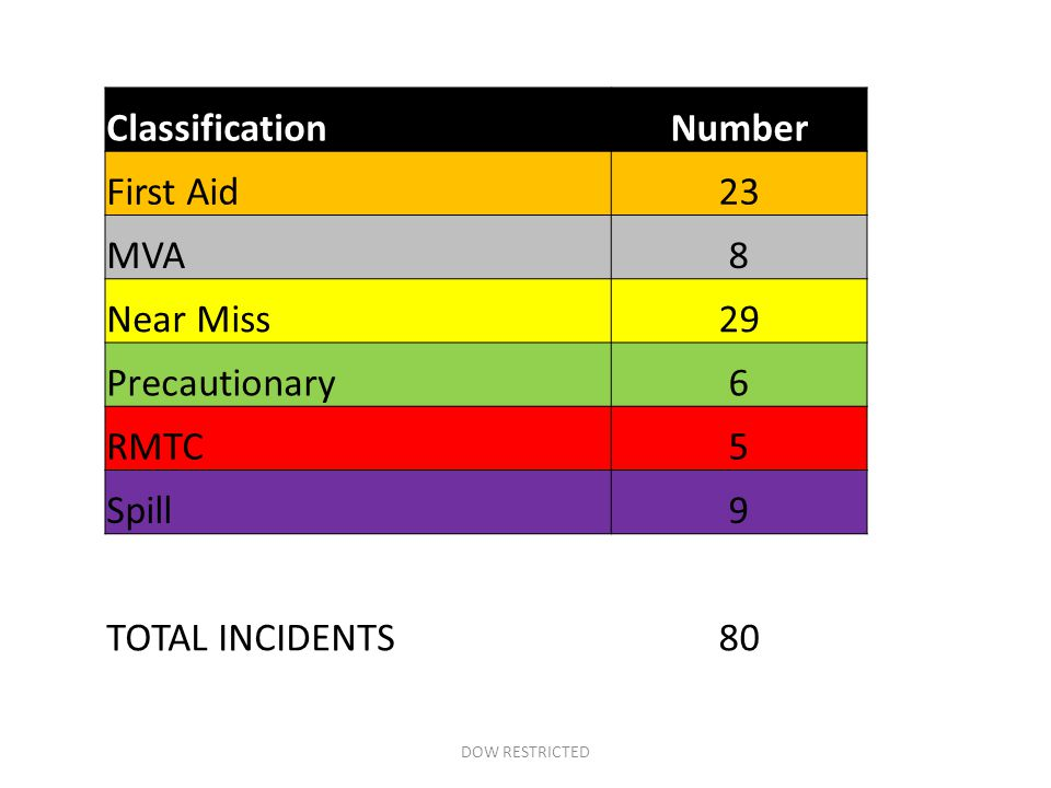 DOW RESTRICTED ClassificationNumber First Aid23 MVA8 Near Miss29 Precautionary6 RMTC5 Spill9 TOTAL INCIDENTS80