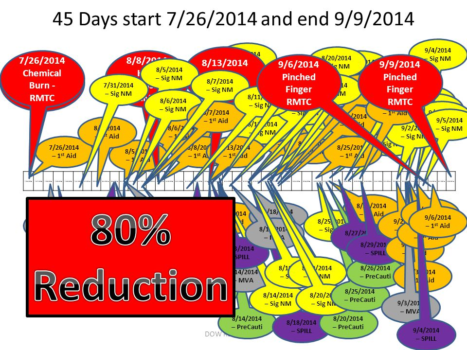 45 Days start 7/26/2014 and end 9/9/2014 DOW RESTRICTED 7/26/20147/27/20147/28/20147/29/20147/30/20147/31/20148/1/20148/2/20148/3/20148/4/20148/5/20148/6/20148/7/20148/8/20148/9/20148/10/20148/11/20148/12/20148/13/20148/14/20148/15/20148/16/20148/17/20148/18/20148/19/20148/20/20148/21/20148/22/20148/23/20148/24/20148/25/20148/26/20148/27/20148/28/20148/29/20148/30/20148/31/20149/1/20149/2/20149/3/20149/4/20149/5/20149/6/20149/7/20149/8/2014 8/4/2014 – SPILL 8/6/2014 – 1 st Aid 7/28/2014 – MVA 8/5/2014 – 1 st Aid 8/5/2014 – MVA 8/14/2014 – 1 st Aid 8/14/2014 – PreCauti 8/18/2014 – 1 st Aid 8/18/2014 – MVA 8/18/2014 – SPILL 8/20/2014 – 1 st Aid 8/20/2014 – PreCauti 8/26/2014 – 1 st Aid 8/26/2014 – Sig NM 8/28/2014 – Sig NM 7/29/2014 – SPILL 8/7/2014 – MVA 8/12/2014 – SPILL 8/5/2014 – PreCauti 8/4/2014 – MVA 8/13/2014 – PreCauti 8/14/2014 – MVA 8/14/2014 – Sig NM 8/13/2014 – SPILL 8/15/2014 – MVA 8/18/2014 – Sig NM 8/20/2014 – Sig NM 8/25/2014 – Sig NM 8/25/2014 – PreCauti 8/26/2014 – PreCauti 8/27/2014 – SPILL 8/29/2014 – SPILL 9/2/2014 – 1 st Aid 9/3/2014 – 1 st Aid 9/3/2014 – MVA 9/3/2014 – Sig NM 9/3/2014 – 1 st Aid 9/4/2014 – 1 st Aid 9/4/2014 – Sig NM 9/4/2014 – SPILL 9/6/2014 – 1 st Aid 8/13/2014 – Sig NM 8/19/2014 – Sig NM 7/26/2014 – 1 st Aid 8/8/2014 – 1 st Aid 8/13/2014 – 1 st Aid 8/25/2014 – 1 st Aid 9/2/2014 – Sig NM 9/5/2014 – Sig NM 8/2/2014 – 1 st Aid 8/15/2014 – Sig NM 8/21/2014 – 1 st Aid 8/21/2014 – Sig NM 8/28/2014 – Sig NM 8/8/2014 – Sig NM 8/8/2014 Heat Exhaustion - RMTC 8/13/2014 Trip RMTC 8/20/2014 – Sig NM 7/26/2014 Chemical Burn - RMTC 8/21/2014 – 1 st Aid 8/28/2014 – 1 st Aid 7/31/2014 – Sig NM 8/5/2014 – Sig NM 8/6/2014 – Sig NM 8/7/2014 – 1 st Aid 8/7/2014 – Sig NM 8/11/2014 – Sig NM 8/14/2014 – Sig NM 8/18/2014 – Sig NM 9/6/2014 Pinched Finger RMTC 9/9/2014 Pinched Finger RMTC 7/26/2014 Chemical Burn - RMTC