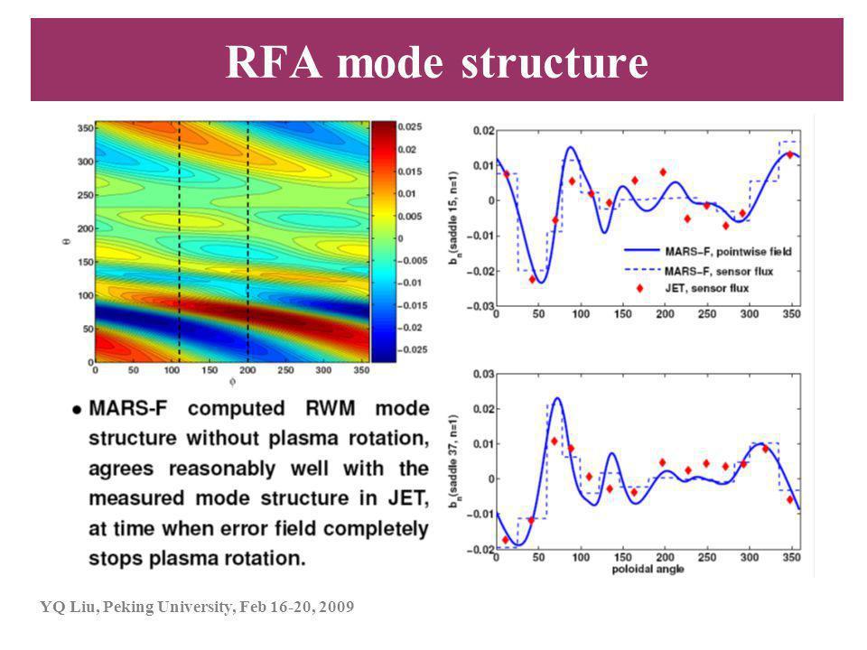 YQ Liu, Peking University, Feb 16-20, 2009 RFA mode structure
