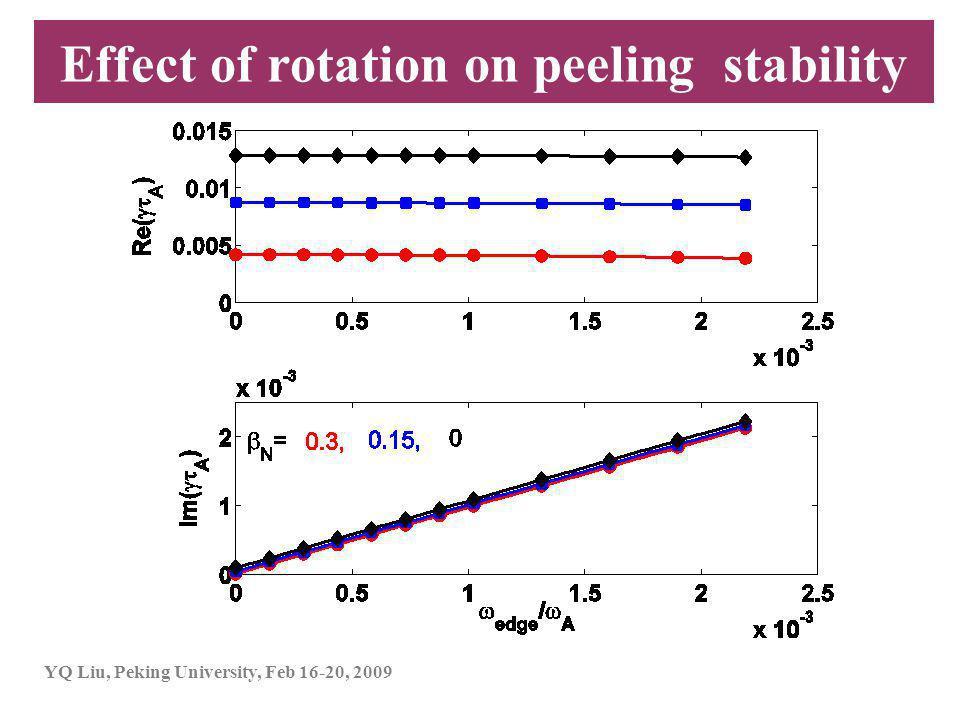 YQ Liu, Peking University, Feb 16-20, 2009 Effect of rotation on peeling stability