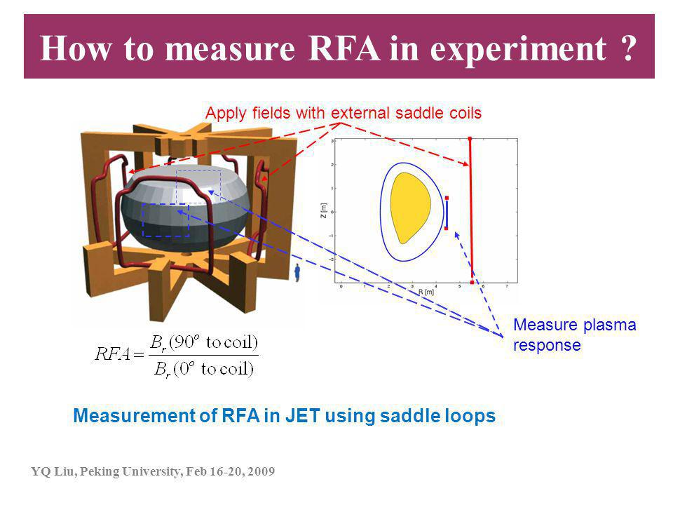 YQ Liu, Peking University, Feb 16-20, 2009 Apply fields with external saddle coils Measure plasma response Measurement of RFA in JET using saddle loops How to measure RFA in experiment