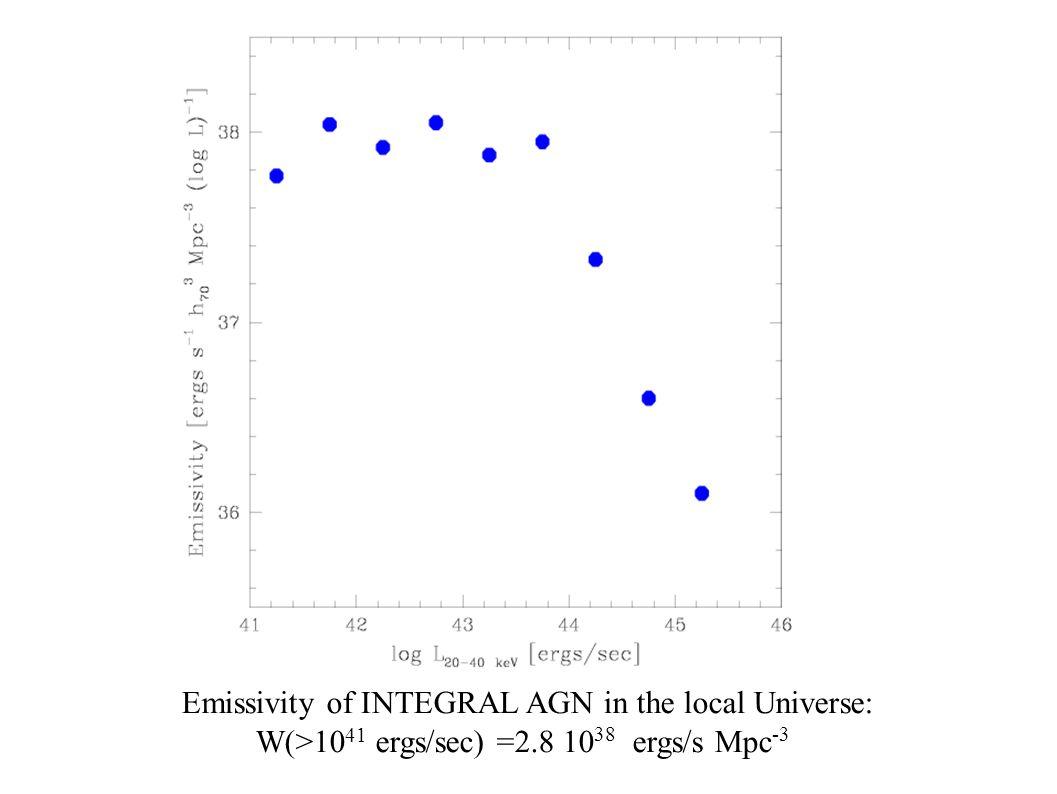 INTEG Emissivity of INTEGRAL AGN in the local Universe: W(>10 41 ergs/sec) =2.8 10 38 ergs/s Mpc -3
