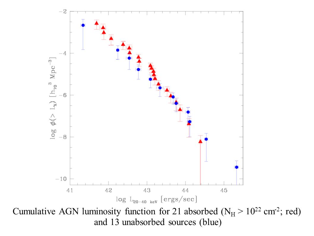 INTEG Cumulative AGN luminosity function for 21 absorbed (N H > 10 22 cm -2 ; red) and 13 unabsorbed sources (blue)