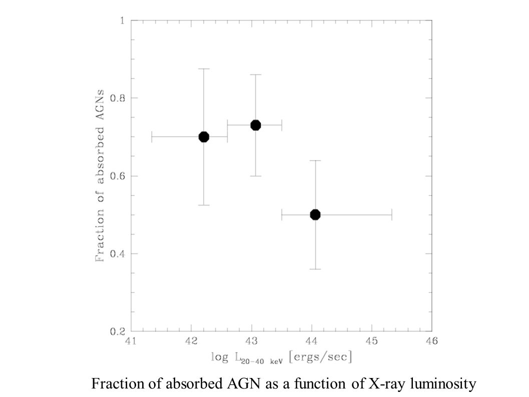 INTEG Fraction of absorbed AGN as a function of X-ray luminosity