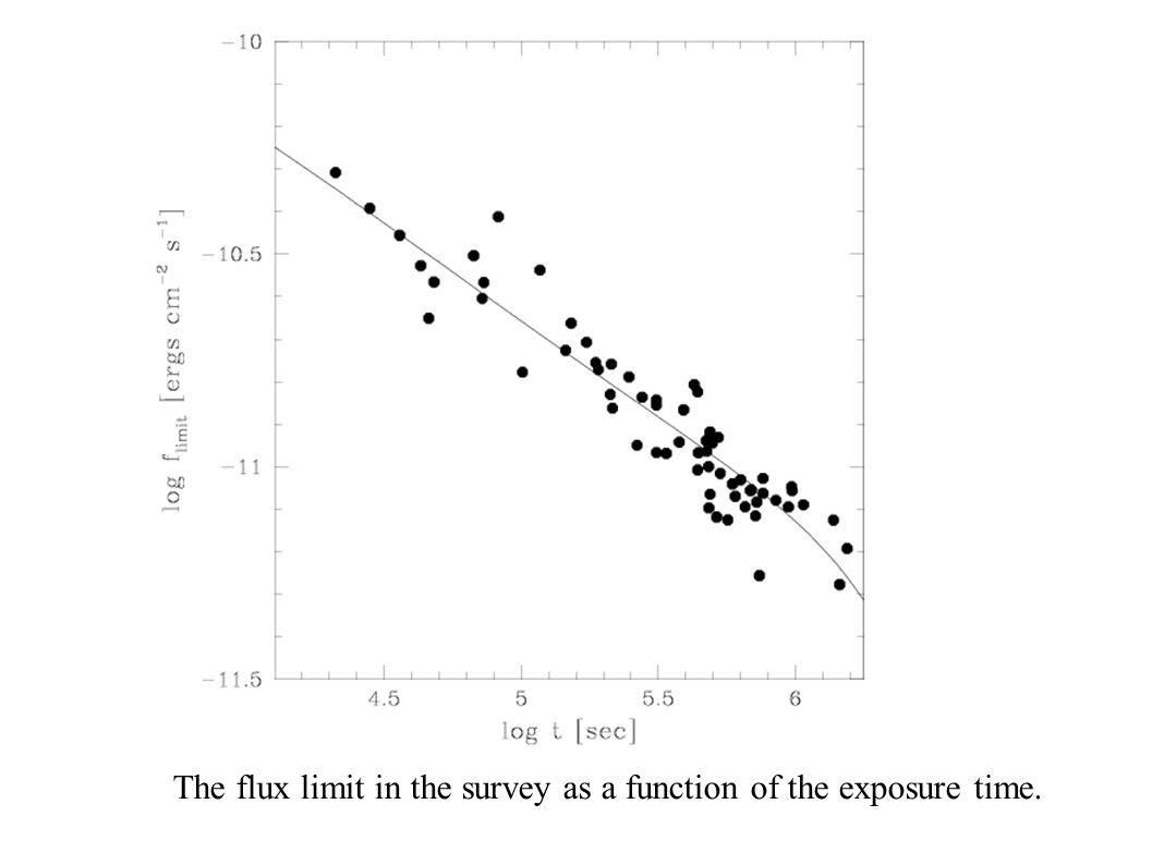 INTEG The flux limit in the survey as a function of the exposure time.