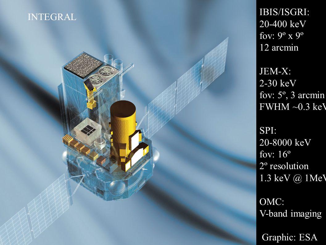 Graphic: ESA IBIS/ISGRI: 20-400 keV fov: 9º x 9º 12 arcmin JEM-X: 2-30 keV fov: 5º, 3 arcmin FWHM ~0.3 keV SPI: 20-8000 keV fov: 16º 2º resolution 1.3