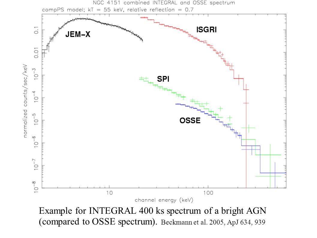 Example for INTEGRAL 400 ks spectrum of a bright AGN (compared to OSSE spectrum). Beckmann et al. 2005, ApJ 634, 939
