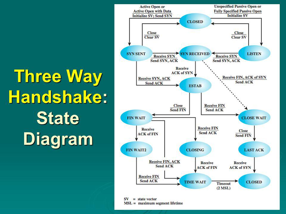 Three Way Handshake: State Diagram