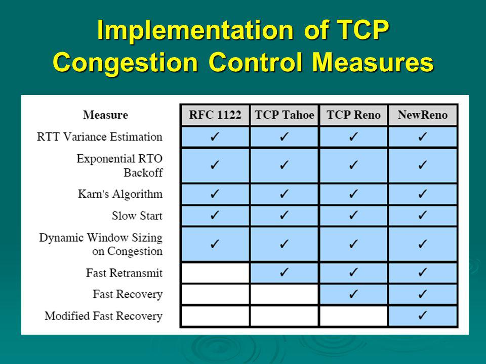 Implementation of TCP Congestion Control Measures