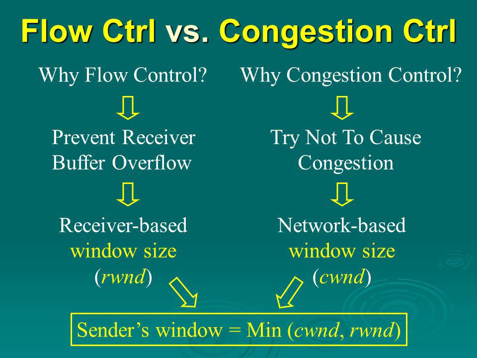 Flow Ctrl vs. Congestion Ctrl Why Flow Control Why Congestion Control.