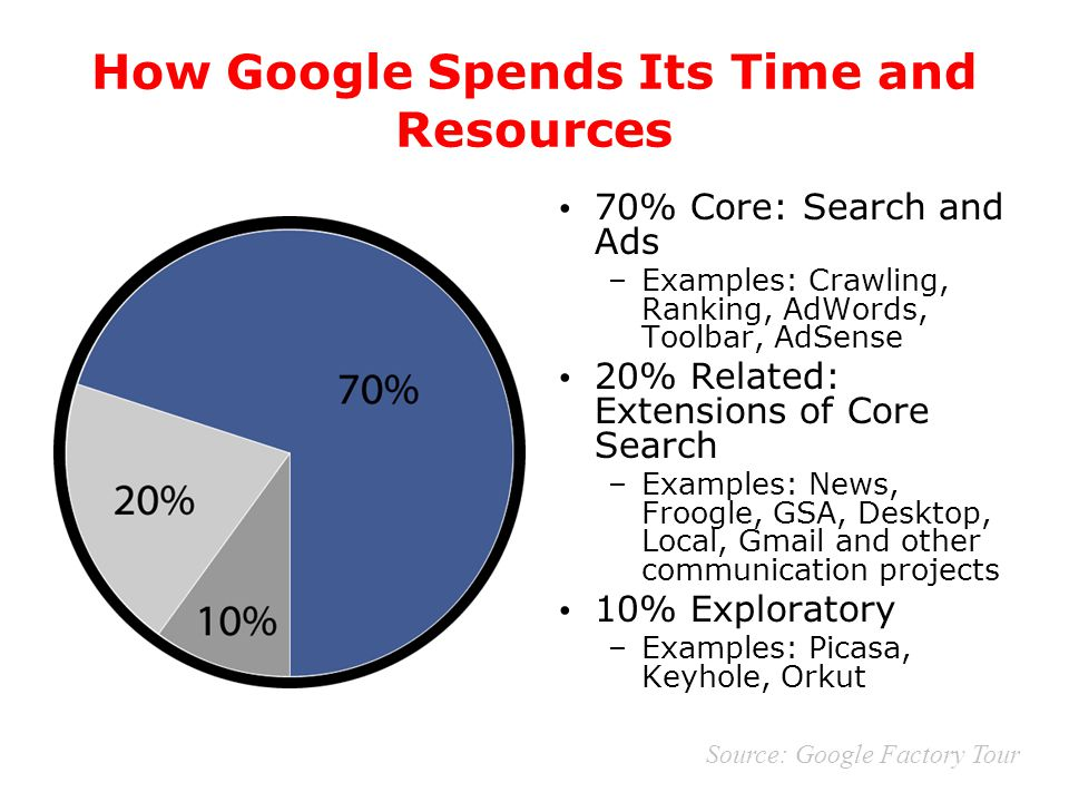 How Google Spends Its Time and Resources 70% Core: Search and Ads –Examples: Crawling, Ranking, AdWords, Toolbar, AdSense 20% Related: Extensions of C