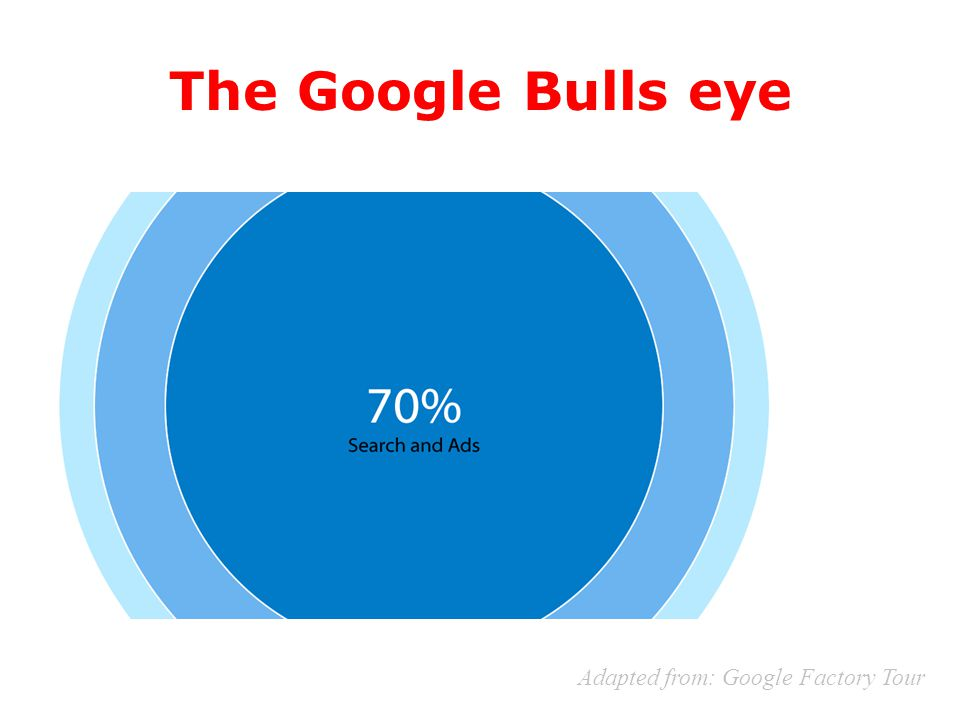 The Google Bulls eye Adapted from: Google Factory Tour