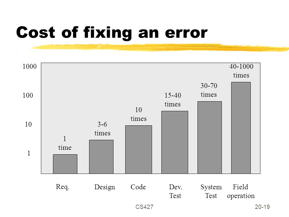 CS42720-19 Cost of fixing an error DesignCodeDev. Test System Test Field operation 3-6 times Req.