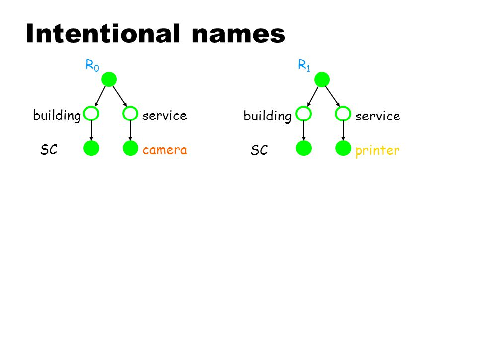 Intentional names R0R0 SC buildingservice camera R1R1 printerSC buildingservice