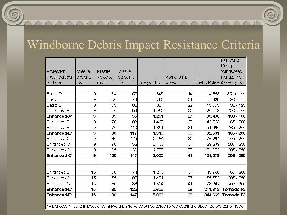 Windborne Debris Impact Resistance Criteria