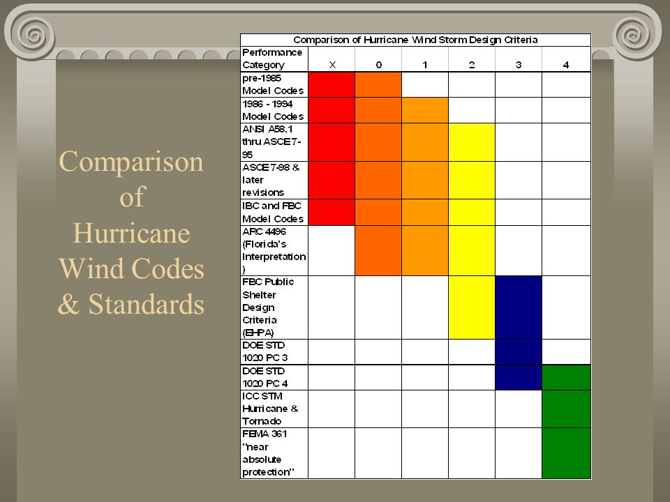 Comparison of Hurricane Wind Codes & Standards
