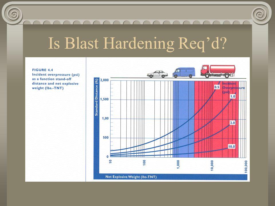 Is Blast Hardening Req'd