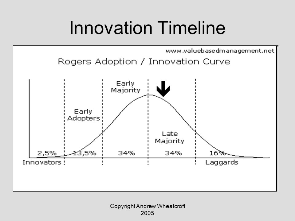 Copyright Andrew Wheatcroft 2005 Innovation Timeline 