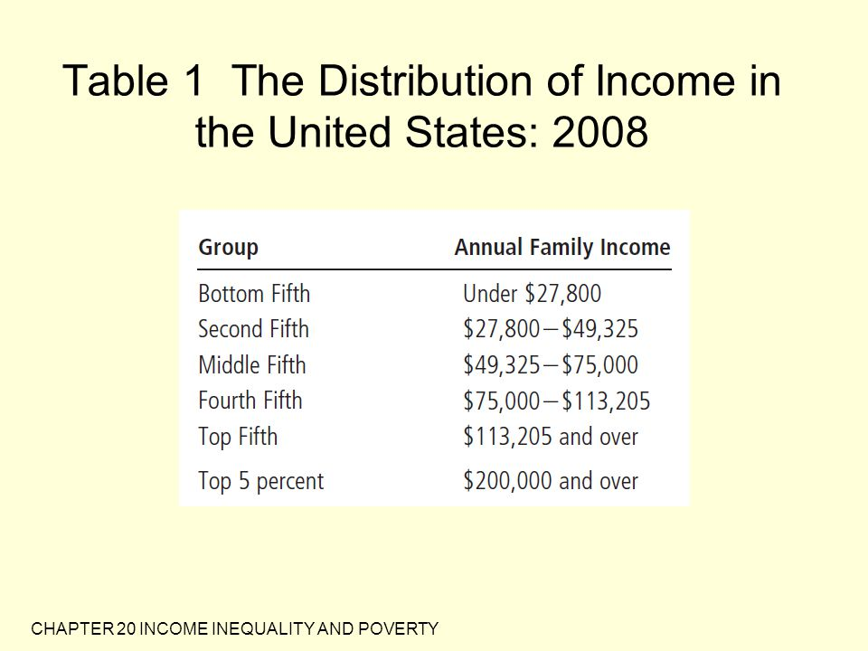 CHAPTER 20 INCOME INEQUALITY AND POVERTY U.S.Income Inequality Imagine that you...