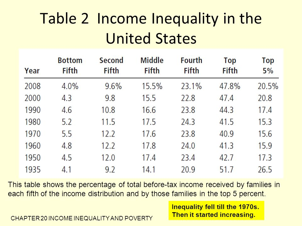 CHAPTER 20 INCOME INEQUALITY AND POVERTY U.S.