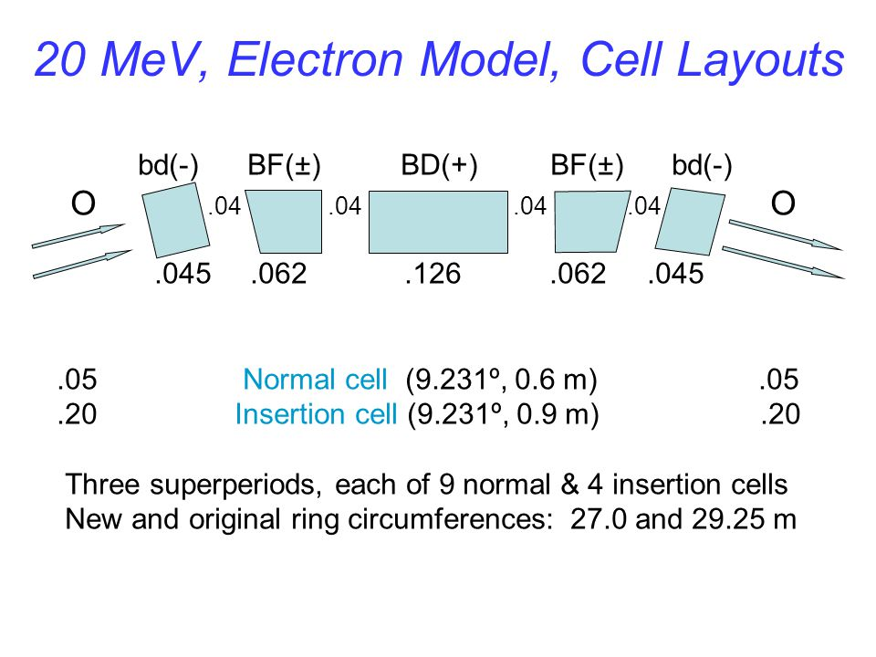 20 MeV, Electron Model, Cell Layouts bd(-) BF(±) BD(+) BF(±) bd(-) O.04.04.04.04 O.045.062.126.062.045.05 Normal cell (9.231º, 0.6 m).05.20 Insertion cell (9.231º, 0.9 m).20 Three superperiods, each of 9 normal & 4 insertion cells New and original ring circumferences: 27.0 and 29.25 m