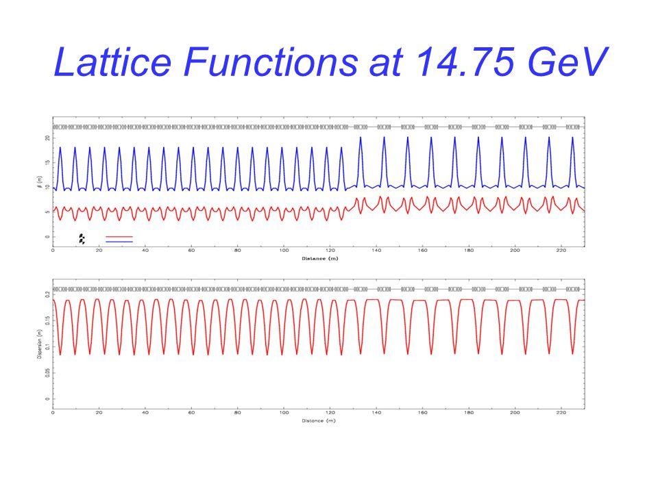 Lattice Functions at 8 GeV