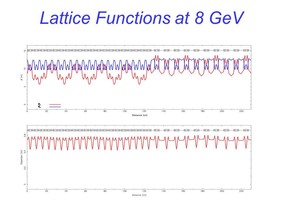 Lattice Functions near 20 GeV