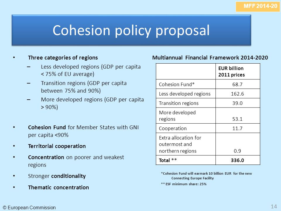 MFF 2014-20 © European Commission 14 Cohesion policy proposal EUR billion 2011 prices Cohesion Fund*68.7 Less developed regions162.6 Transition region