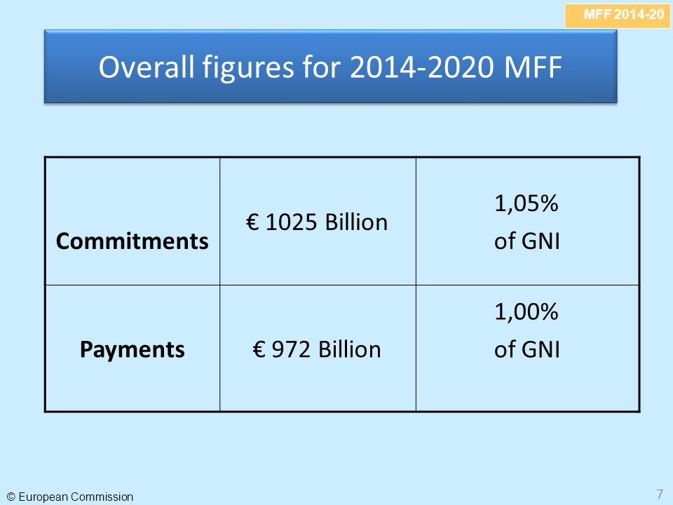 MFF 2014-20 © European Commission 8 What does constant in real terms mean.