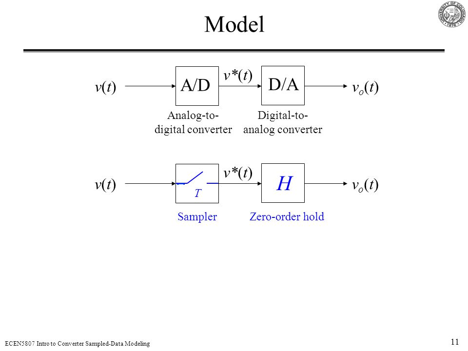 11 ECEN5807 Intro to Converter Sampled-Data Modeling Model A/D D/A v(t)v(t)vo(t)vo(t) v*(t) Analog-to- digital converter Digital-to- analog converter v(t)v(t)vo(t)vo(t) v*(t) H SamplerZero-order hold T