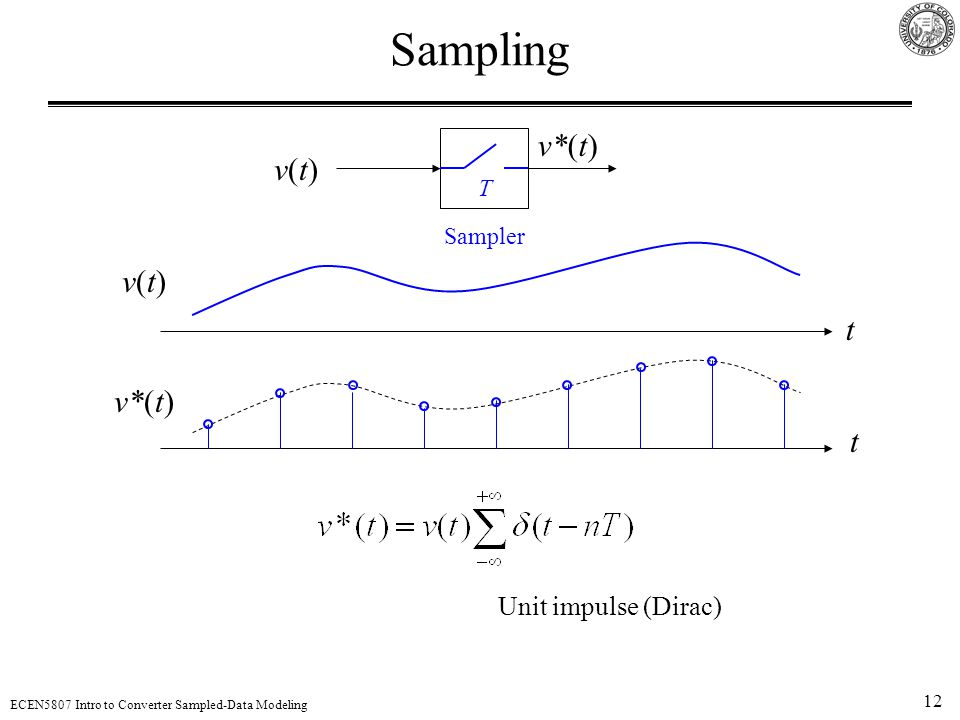 12 ECEN5807 Intro to Converter Sampled-Data Modeling Sampling v(t)v(t) v*(t) Sampler T t t v(t)v(t) v*(t) Unit impulse (Dirac)