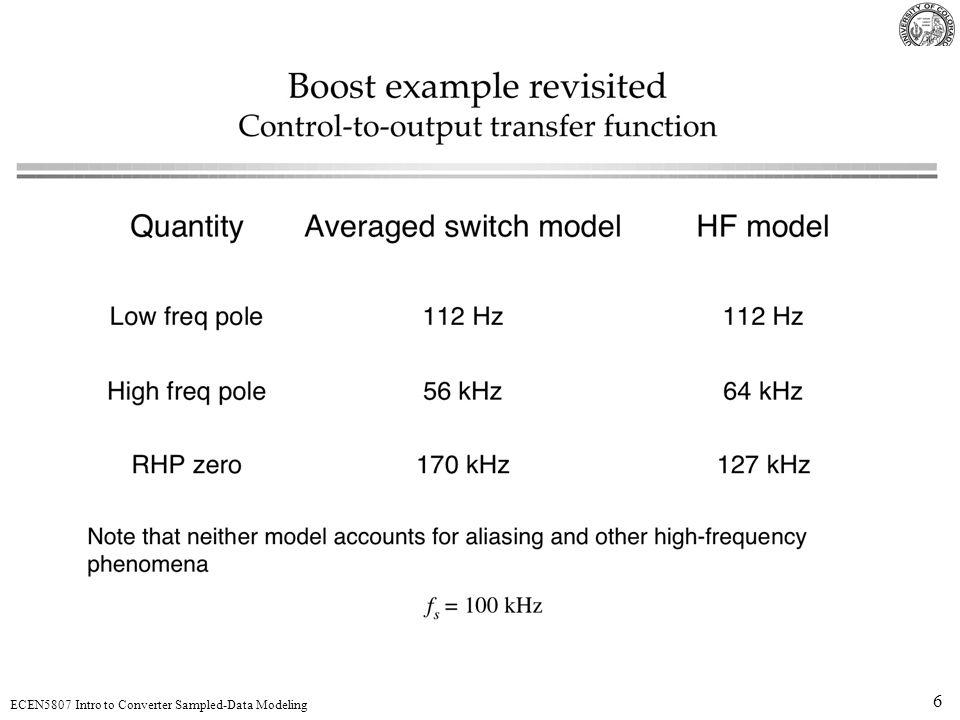 17 ECEN5807 Intro to Converter Sampled-Data Modeling Aliasing