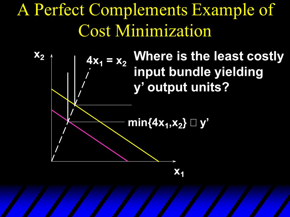 A Perfect Complements Example of Cost Minimization x1x1 x2x2 4x 1 = x 2 min{4x 1,x 2 }  y' Where is the least costly input bundle yielding y' output