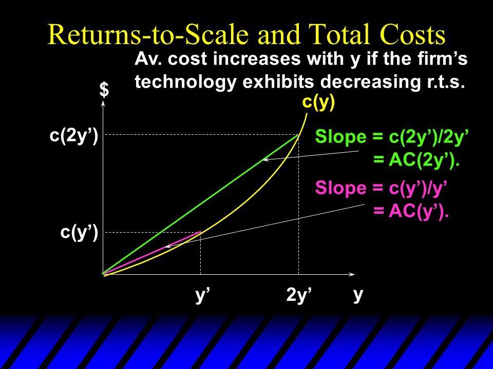 Returns-to-Scale and Total Costs y $ c(y) y' 2y' c(y') c(2y') Slope = c(2y')/2y' = AC(2y'). Slope = c(y')/y' = AC(y'). Av. cost increases with y if th