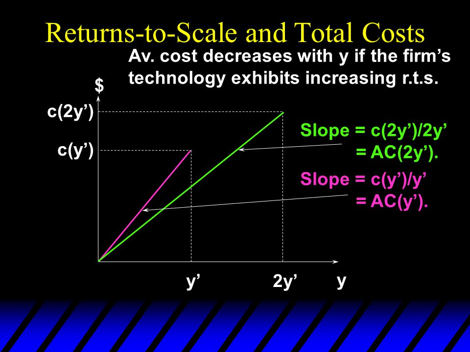 Returns-to-Scale and Total Costs y $ y' 2y' c(y') c(2y') Slope = c(2y')/2y' = AC(2y'). Slope = c(y')/y' = AC(y'). Av. cost decreases with y if the fir