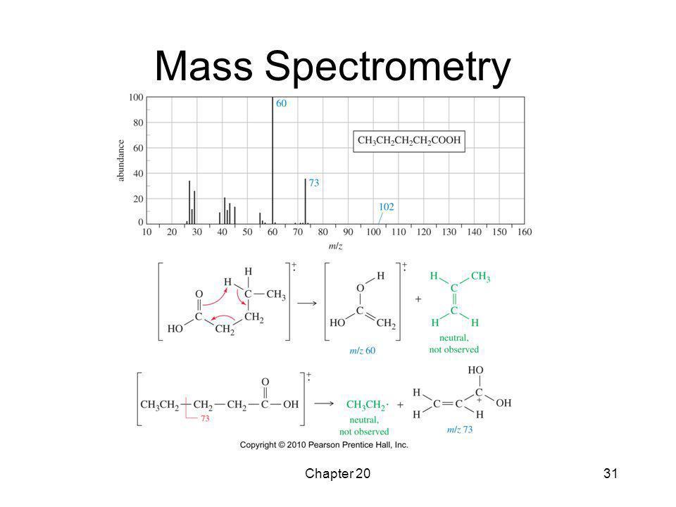 Chapter 2031 Mass Spectrometry