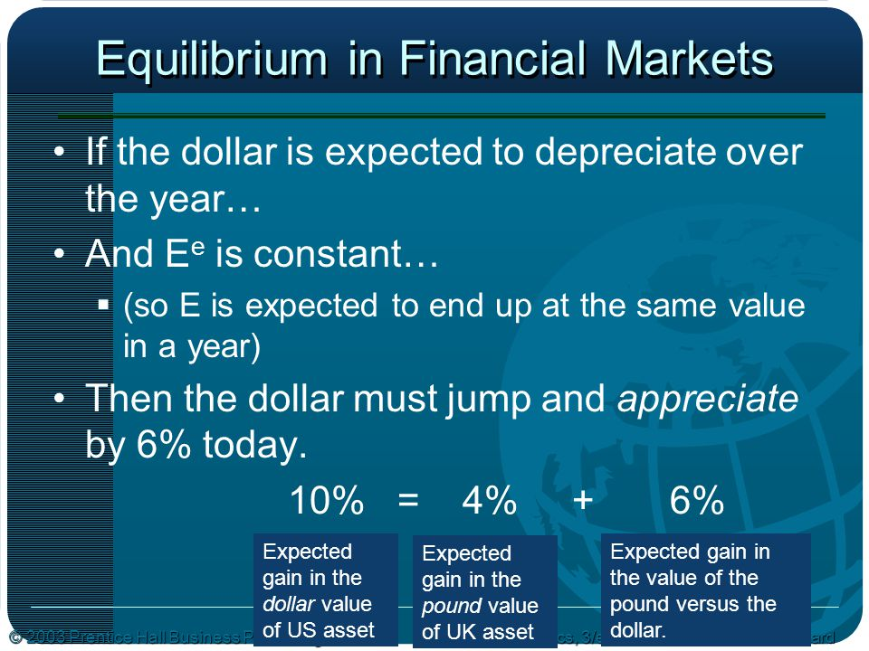 © 2003 Prentice Hall Business PublishingMacroeconomics, 3/e Olivier Blanchard Equilibrium in Financial Markets If the dollar is expected to depreciate over the year… And E e is constant…  (so E is expected to end up at the same value in a year) Then the dollar must jump and appreciate by 6% today.