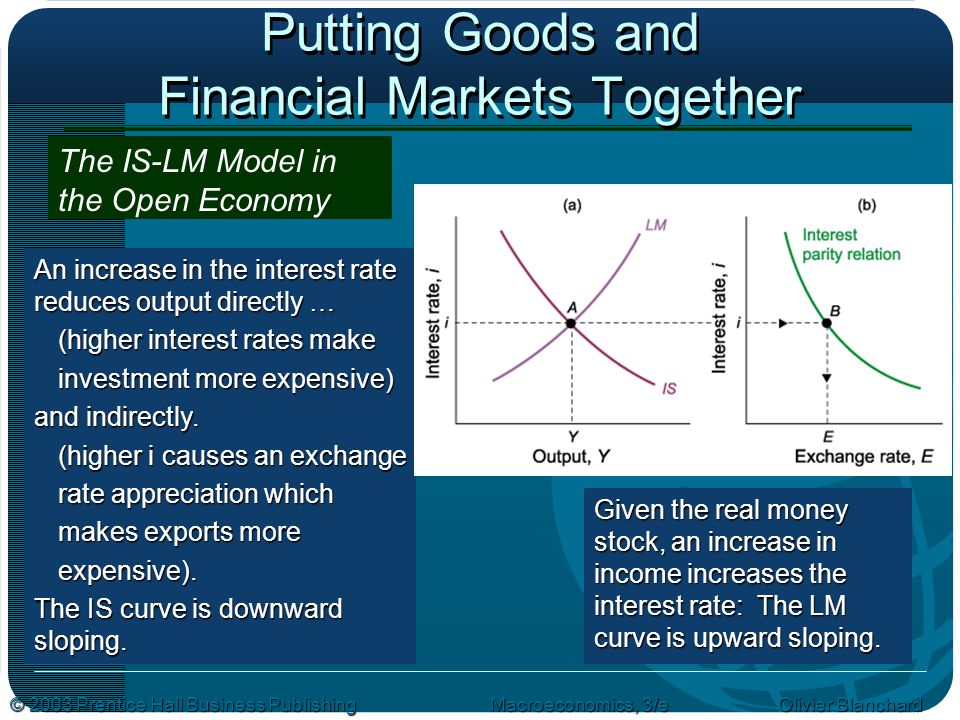 © 2003 Prentice Hall Business PublishingMacroeconomics, 3/e Olivier Blanchard Putting Goods and Financial Markets Together The IS-LM Model in the Open Economy An increase in the interest rate reduces output directly … (higher interest rates make investment more expensive) and indirectly.