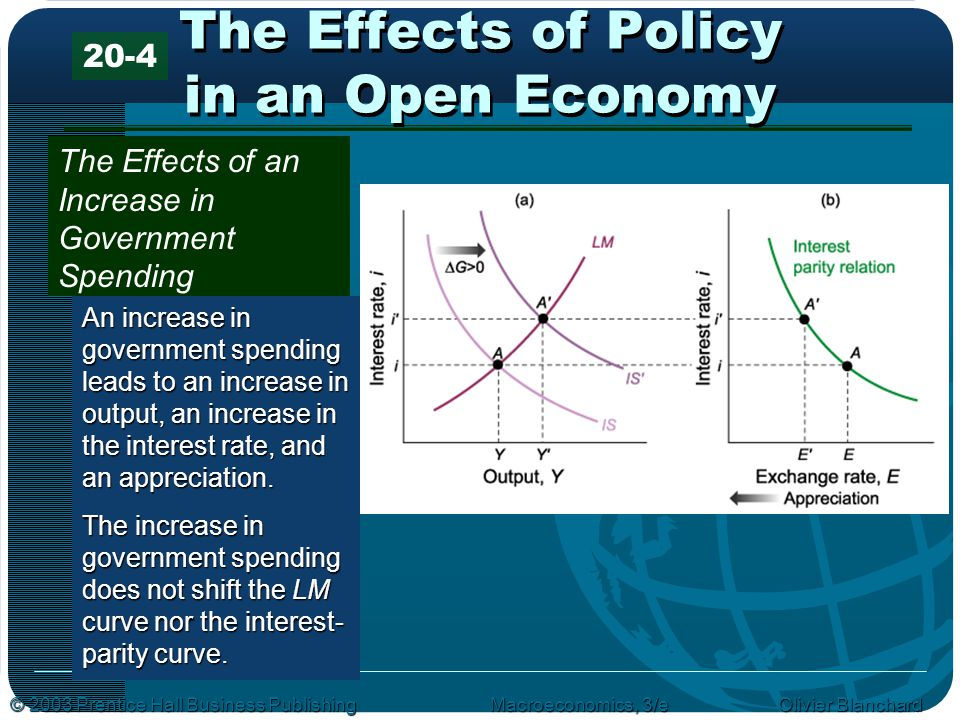 © 2003 Prentice Hall Business PublishingMacroeconomics, 3/e Olivier Blanchard The Effects of Policy in an Open Economy The Effects of an Increase in Government Spending An increase in government spending leads to an increase in output, an increase in the interest rate, and an appreciation.