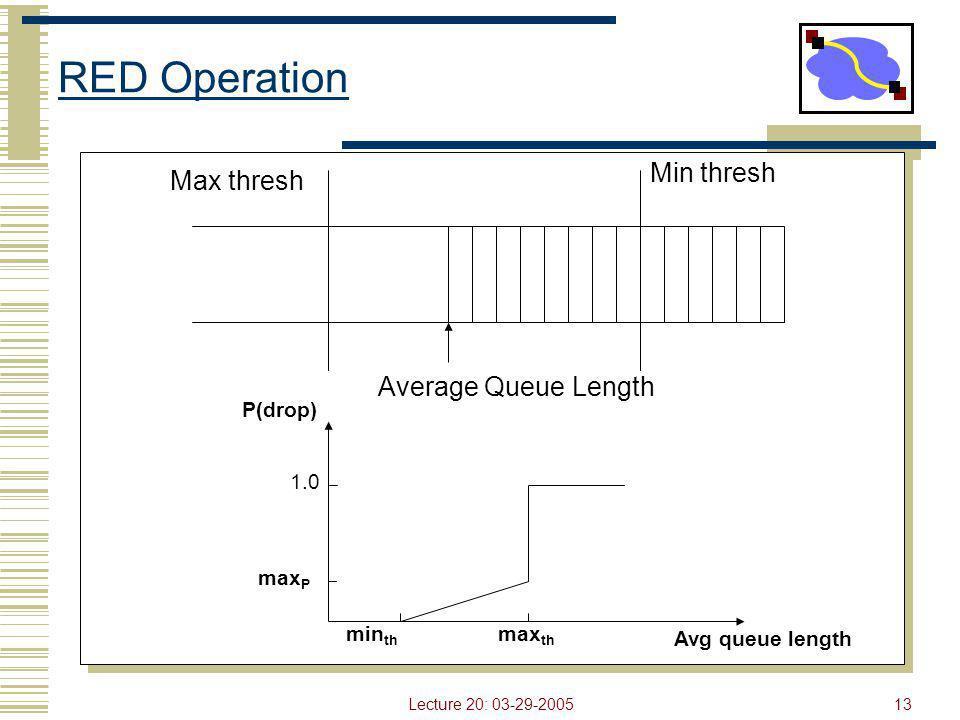 Lecture 20: 03-29-200513 RED Operation Min thresh Max thresh Average Queue Length min th max th max P 1.0 Avg queue length P(drop)