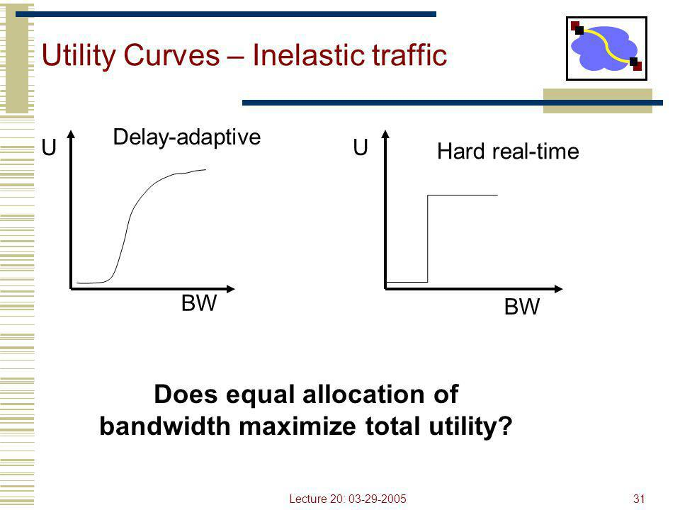Lecture 20: 03-29-200531 Utility Curves – Inelastic traffic BW U Hard real-time BW U Delay-adaptive Does equal allocation of bandwidth maximize total
