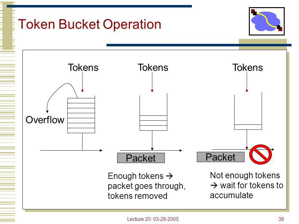Lecture 20: 03-29-200539 Token Bucket Operation Tokens Packet Overflow Tokens Packet Enough tokens  packet goes through, tokens removed Not enough to