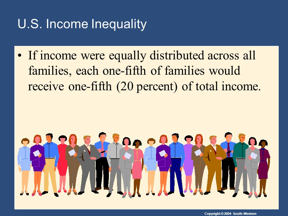 U.S. Income Inequality If income were equally distributed across all families, each one-fifth of families would receive one-fifth (20 percent) of tota