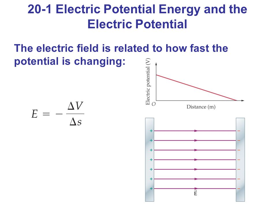 20-1 Electric Potential Energy and the Electric Potential The electric field is related to how fast the potential is changing: